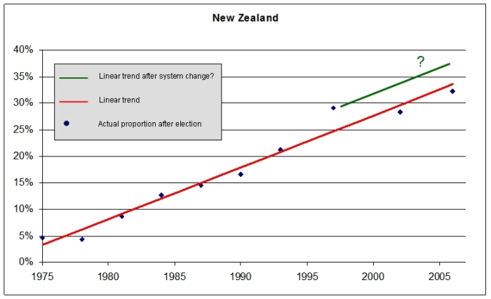 New Zealand Trend