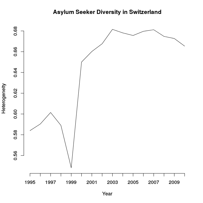diversity-asylum