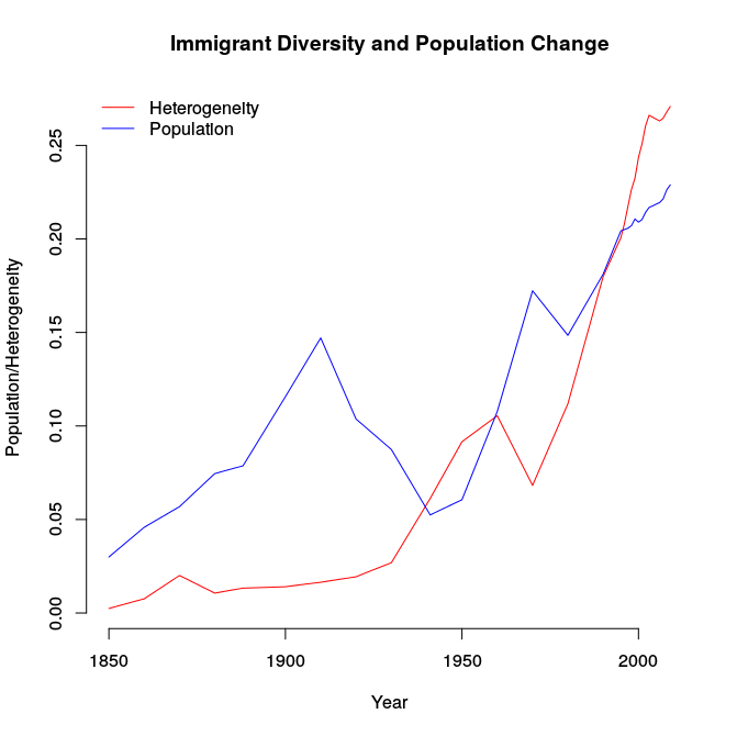 diversity-population