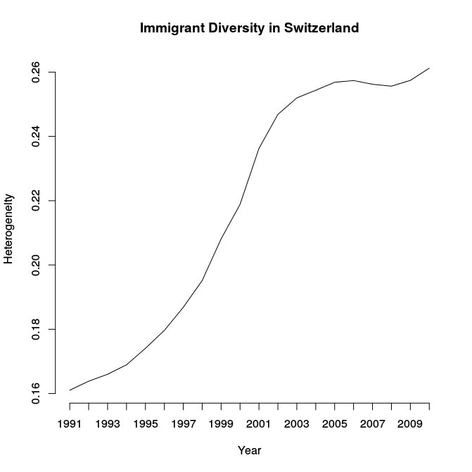 diversity-recent