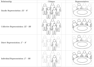 forms_of_representation